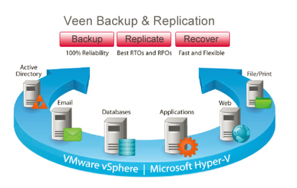 2018-07-12 11_42_50-veeam advanced replication - Buscar con Google