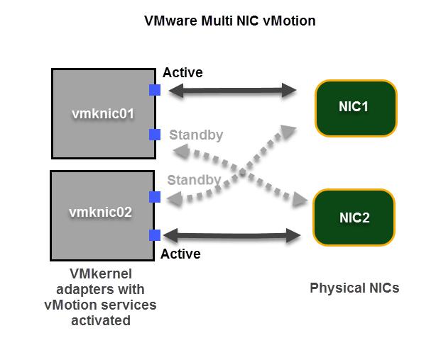 vMotion1